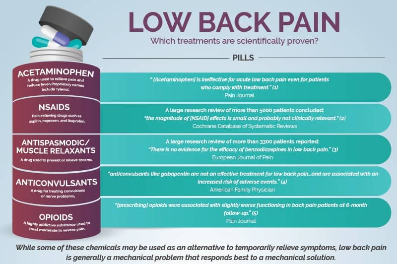 medication for low back pain